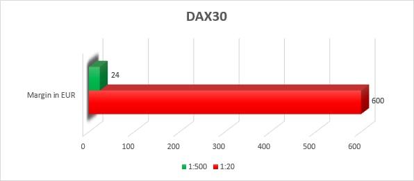 Indicateur adx forex