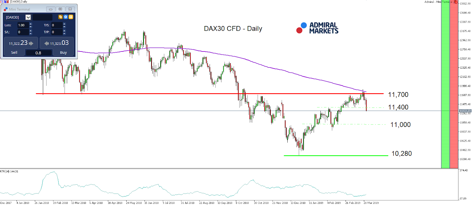 Trading the DAX30 with the Open Range Breakout Strategy