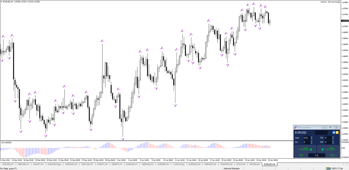 Learn how to use the Fractal indicator in the Forex and